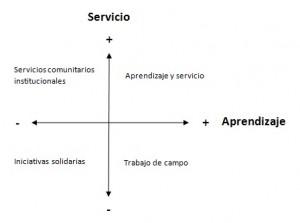 Actividades APS: de Aprendizaje y Servicio