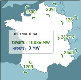 Importación y Exportación de electricidad