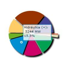 Mix energético en España