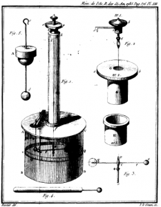 La balanza de torsión de Charles Coulomb