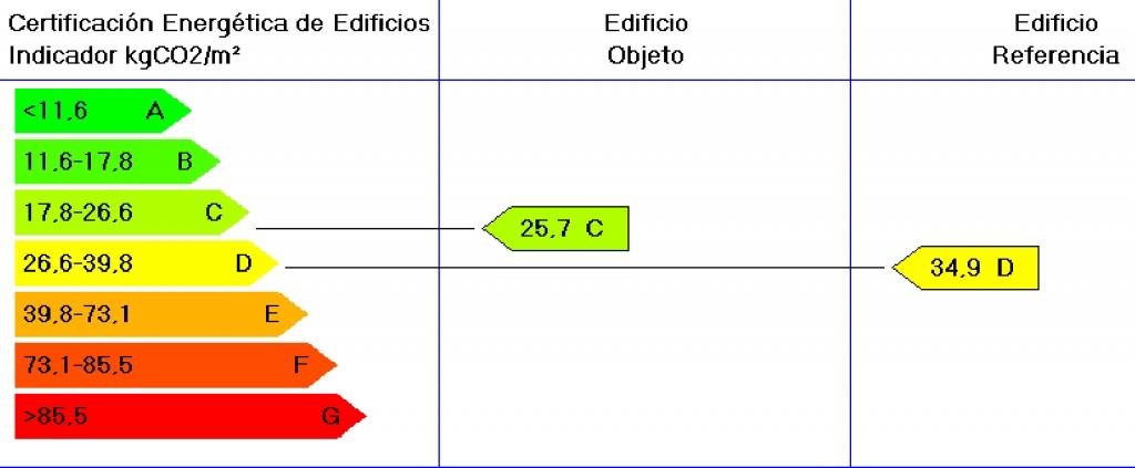 Ejemplo de calificación energética