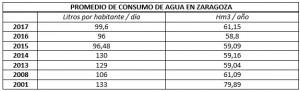 tabla consumo de agua
