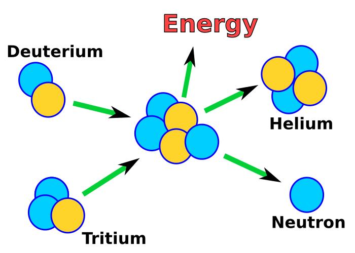 Proceso de fusión